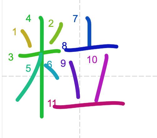 Học từ vựng tiếng Trung - chữ lạp