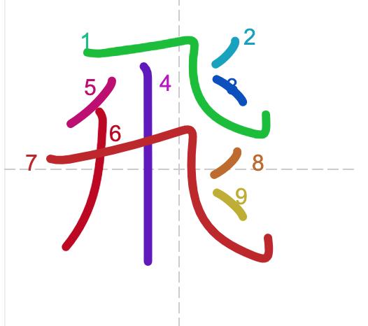 Từ vựng tiếng Trung từ sách Chuyển Pháp Luân - chữ phi