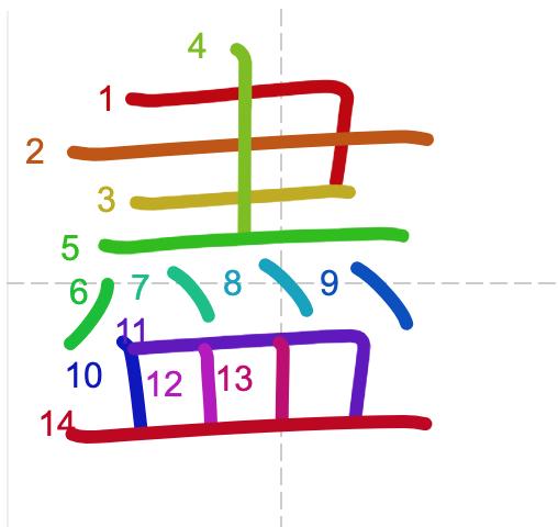 Cách viết tiếng Trung - chữ tận