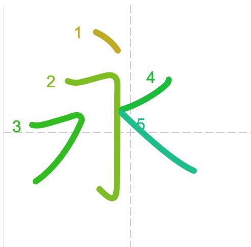 Từ vựng tiếng Trung từ sách Chuyển Pháp Luân - chữ vĩnh