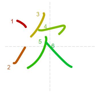 Học từ vựng tiếng Trung - chữ thứ