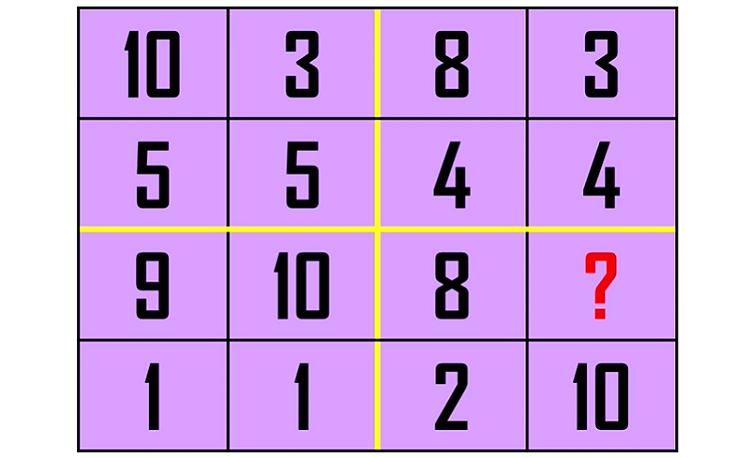 câu đố IQ: điền số vào dấu chấm hỏi