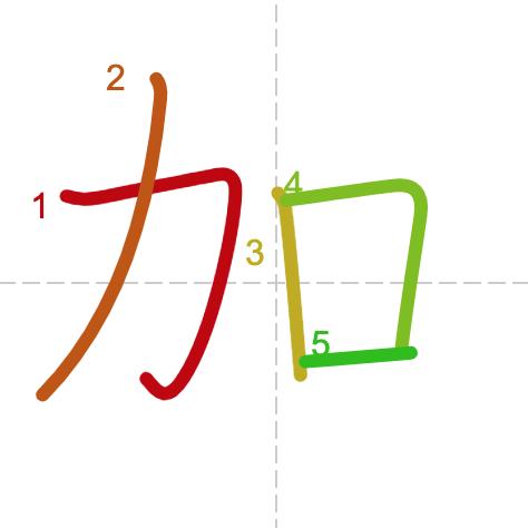 Học từ vựng tiếng Trung có trong sách Chuyển Pháp Luân - chữ gia
