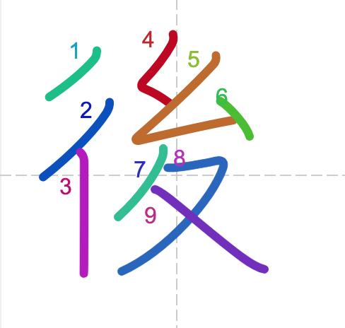 Học từ vựng tiếng Trung có trong sách Chuyển Pháp Luân - chữ hậu