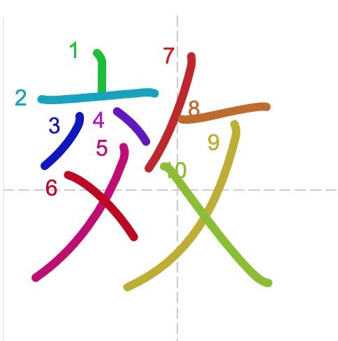 Từ vựng tiếng Trung từ sách Chuyển Pháp Luân - chữ hiệu