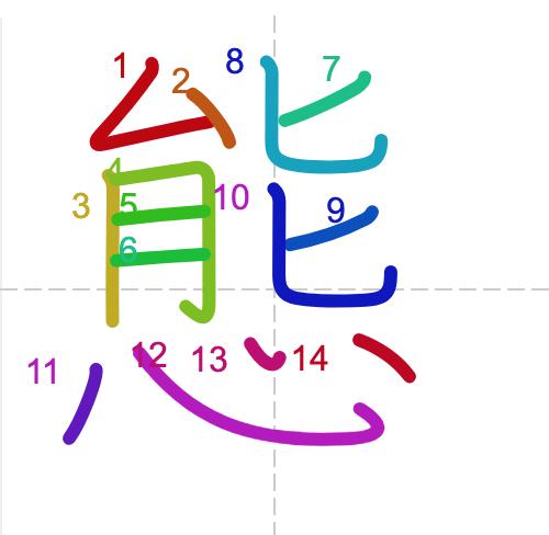 Học từ vựng tiếng Trung có trong sách Chuyển Pháp Luân - chữ thái