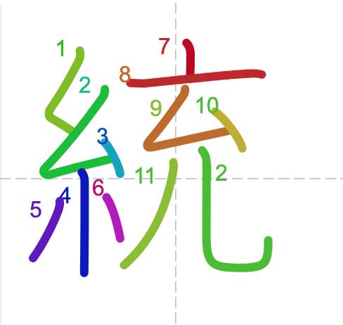 Học từ vựng tiếng Trung sách Chuyển Pháp Luân - chữ thống