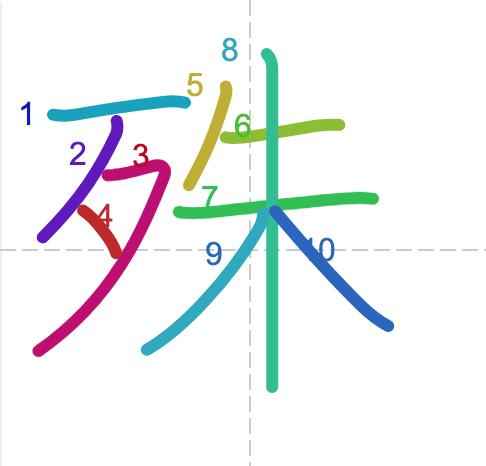 Học từ vựng tiếng Trung có trong sách Chuyển Pháp Luân - chữ thù
