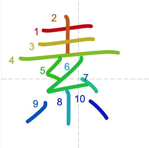 Học từ vựng tiếng Trung sách Chuyển Pháp Luân - chữ tố trong từ nhân tố