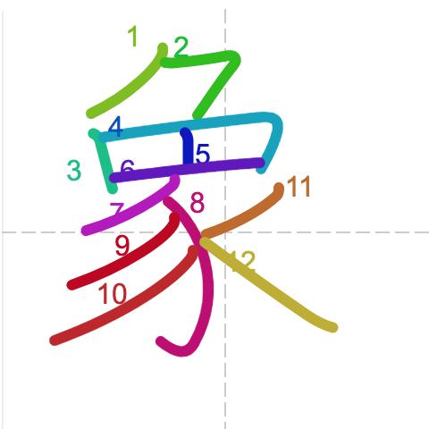 Từ vựng tiếng Trung sách Chuyển Pháp Luân - chữ tượng