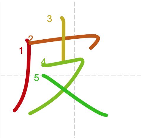Học từ vựng tiếng Trung có trong sách Chuyển Pháp Luân - chữ bề trong chữ bề mặt