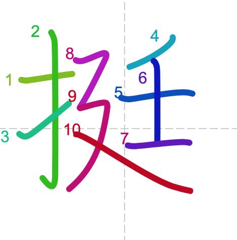Học từ vựng tiếng Trung có trong sách Chuyển Pháp Luân - chữ đĩnh; học tiếng trung; từ vựng tiếng trung; tự học tiếng trungl học tiếng trung online; học tiếng trung cơ bản; hoc tieng trung; khởi đầu