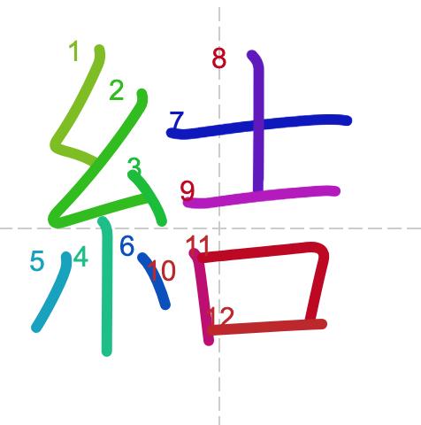 Học từ vựng tiếng Trung có trong sách Chuyển Pháp Luân - chữ kết