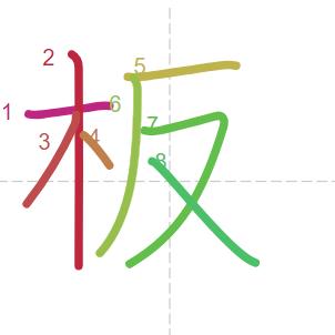 Học từ vựng tiếng Trung có trong sách Chuyển Pháp Luân - chữ bản; học tiếng trung; từ vựng tiếng trung; tự học tiếng trung; học tiếng trung online; học tiếng trung cơ bản; hoc tieng trung