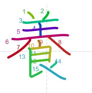 Học từ vựng tiếng Trung có trong sách Chuyển Pháp Luân - chữ dưỡng; học tiếng trung; từ vựng tiếng trung; tự học tiếng trung; học tiếng trung online; học tiếng trung cơ bản; hoc tieng trung