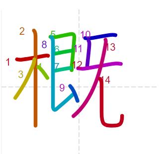 Học từ vựng tiếng Trung có trong sách Chuyển Pháp Luân - chữ khái; học tiếng trung; từ vựng tiếng trung; tự học tiếng trung; học tiếng trung online; học tiếng trung cơ bản; hoc tieng trung