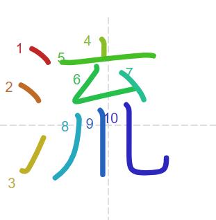 Học từ vựng tiếng Trung có trong sách Chuyển Pháp Luân - chữ lưu; học tiếng trung; từ vựng tiếng trung; tự học tiếng trung; học tiếng trung online; học tiếng trung cơ bản; hoc tieng trung