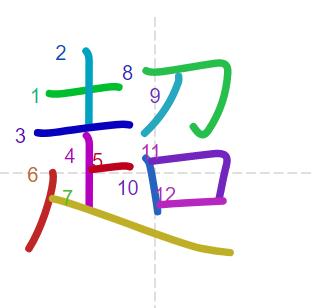 Học từ vựng tiếng Trung có trong sách Chuyển Pháp Luân - chữ siêu; học tiếng trung; từ vựng tiếng trung; tự học tiếng trung; học tiếng trung online; học tiếng trung cơ bản; hoc tieng trung