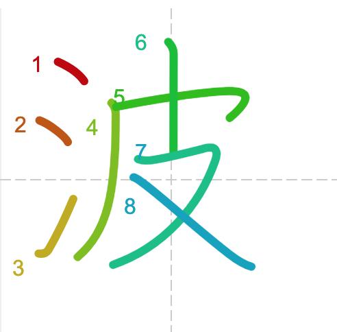 Học từ vựng tiếng Trung có trong sách Chuyển Pháp Luân - chữ ba; học tiếng trung; học tiếng trung; từ vựng tiếng trung; học tiếng trung cơ bản