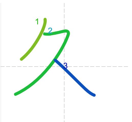 Học từ vựng tiếng Trung có trong sách Chuyển Pháp Luân - chữ cửu; học tiếng trung; học tiếng trung; từ vựng tiếng trung; học tiếng trung cơ bản