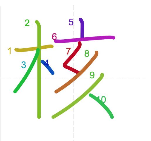 Học từ vựng tiếng Trung có trong sách Chuyển Pháp Luân - chữ hạch; học tiếng trung; học tiếng trung; từ vựng tiếng trung; học tiếng trung cơ bản