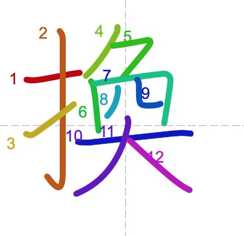 Học từ vựng tiếng Trung có trong sách Chuyển Pháp Luân - chữ hoán; học tiếng trung; học tiếng trung; từ vựng tiếng trung; học tiếng trung cơ bản