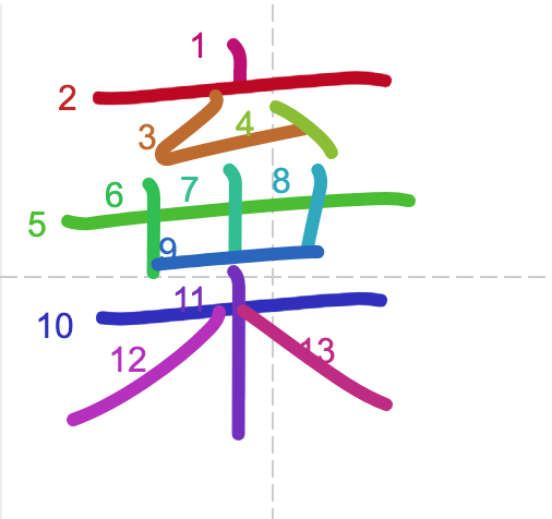 Học từ vựng tiếng Trung có trong sách Chuyển Pháp Luân - chữ khí; học tiếng trung; học tiếng trung; từ vựng tiếng trung; học tiếng trung cơ bản