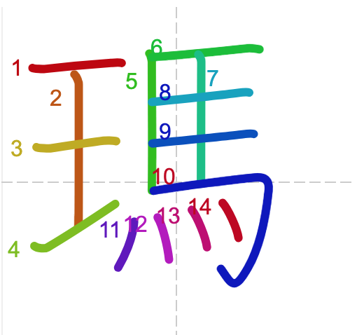 Học từ vựng tiếng Trung có trong sách Chuyển Pháp Luân - chữ mã; học tiếng trung; học tiếng trung; từ vựng tiếng trung; học tiếng trung cơ bản