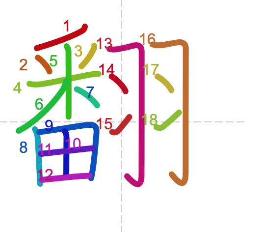Học từ vựng tiếng Trung có trong sách Chuyển Pháp Luân - chữ phiên; học tiếng trung; học tiếng trung; từ vựng tiếng trung; học tiếng trung cơ bản