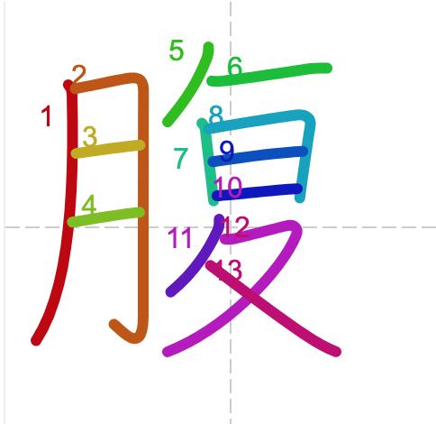 Học từ vựng tiếng Trung có trong sách Chuyển Pháp Luân - chữ phúc; học tiếng trung; học tiếng trung; từ vựng tiếng trung; học tiếng trung cơ bản