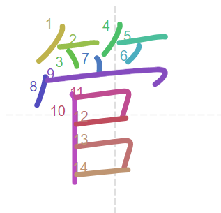 Học từ vựng tiếng Trung có trong sách Chuyển Pháp Luân - chữ quản; học tiếng trung; học tiếng trung; từ vựng tiếng trung; học tiếng trung cơ bản