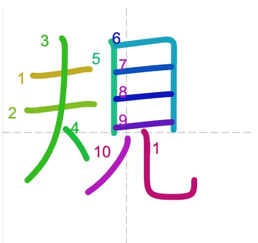 Học từ vựng tiếng Trung có trong sách Chuyển Pháp Luân - chữ quy; học tiếng trung; học tiếng trung; từ vựng tiếng trung; học tiếng trung cơ bản