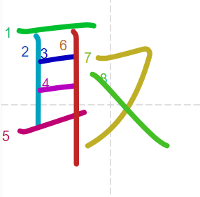 Học từ vựng tiếng Trung có trong sách Chuyển Pháp Luân - chữ thủ; học tiếng trung; học tiếng trung; từ vựng tiếng trung; học tiếng trung cơ bản