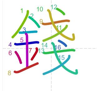 Học từ vựng tiếng Trung có trong sách Chuyển Pháp Luân - chữ tiền; học tiếng trung; học tiếng trung; từ vựng tiếng trung; học tiếng trung cơ bản