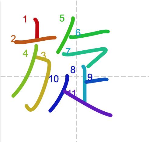 Học từ vựng tiếng Trung có trong sách Chuyển Pháp Luân - chữ toàn; học tiếng trung; học tiếng trung; từ vựng tiếng trung; học tiếng trung cơ bản