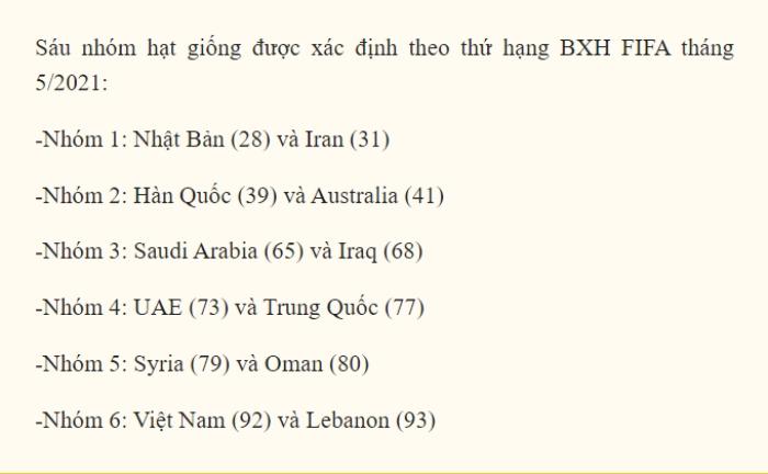 Đội tuyển Việt Nam bị xếp vào nhóm kém nhất ở vòng loại thứ 3 World Cup 2022