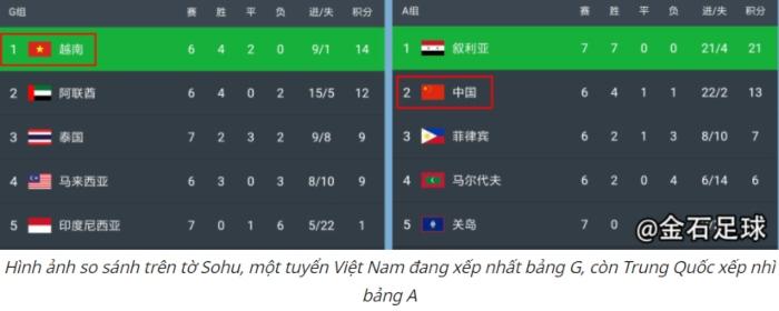 Báo Trung Quốc: Đội tuyển Việt Nam làm 'điên đảo cả thế giới' ở World Cup 2022