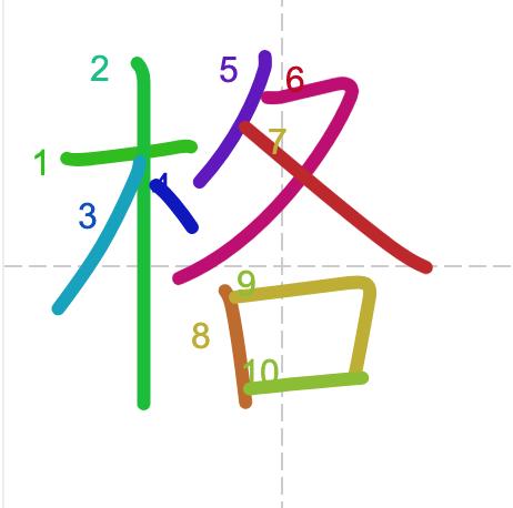 Học từ vựng tiếng Trung có trong sách Chuyển Pháp Luân - chữ cách; học tiếng trung; học tiếng trung; từ vựng tiếng trung; học tiếng trung cơ bản