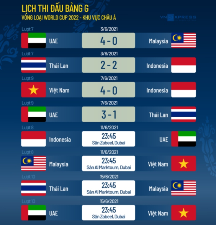 Đội tuyển Việt Nam có thêm cơ hội đi tiếp ở vòng loại World Cup 2022