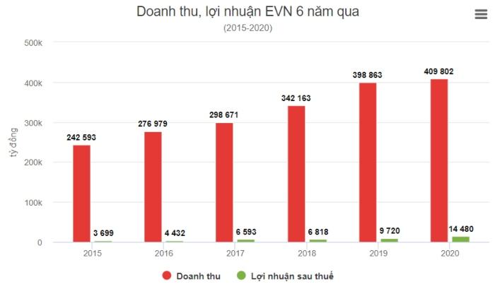 Tập đoàn Điện lực Việt Nam EVN lãi hơn 14.000 tỷ đồng năm 2020, tỷ suất lợi nhuận đạt 3,6%