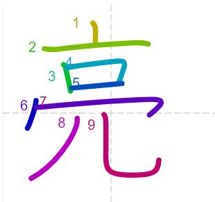 Học từ vựng tiếng Trung có trong sách Chuyển Pháp Luân - chữ lượng; học tiếng trung; học tiếng trung; từ vựng tiếng trung; học tiếng trung cơ bản