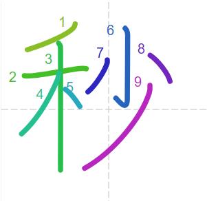 Học từ vựng tiếng Trung có trong sách Chuyển Pháp Luân - chữ miểu; học tiếng trung; học tiếng trung; từ vựng tiếng trung; học tiếng trung cơ bản
