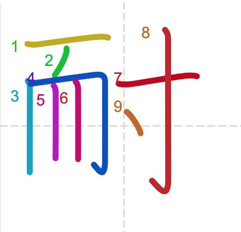 Học từ vựng tiếng Trung có trong sách Chuyển Pháp Luân - chữ nại; học tiếng trung; học tiếng trung; từ vựng tiếng trung; học tiếng trung cơ bản