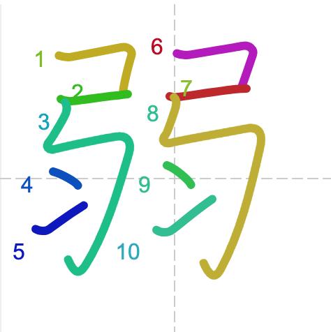 Học từ vựng tiếng Trung có trong sách Chuyển Pháp Luân - chữ nhược; học tiếng trung; học tiếng trung; từ vựng tiếng trung; học tiếng trung cơ bản