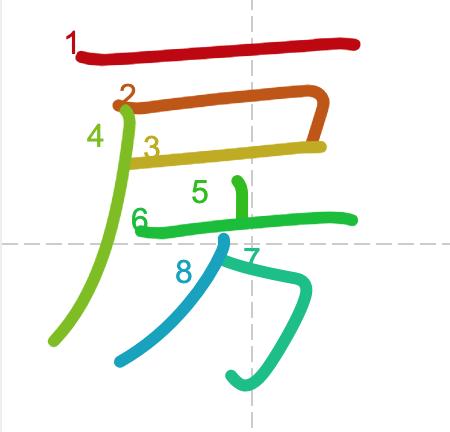 Học từ vựng tiếng Trung có trong sách Chuyển Pháp Luân - chữ phòng; học tiếng trung; học tiếng trung; từ vựng tiếng trung; học tiếng trung cơ bản